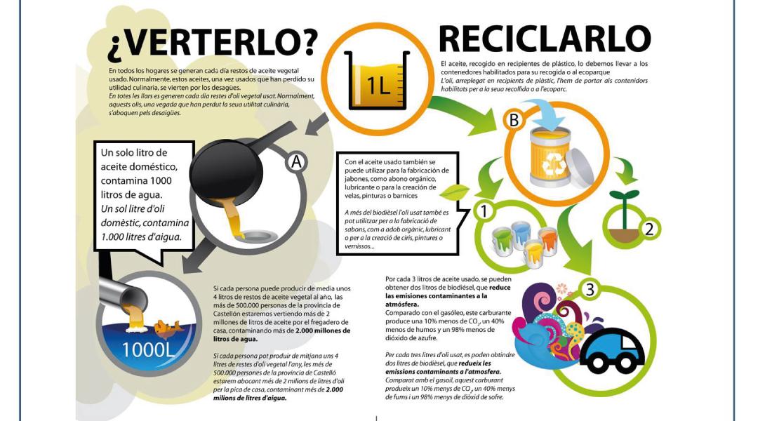 reciclaje de aceite de cocina blog sms foremex